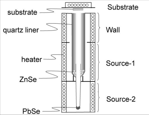 HWD apparatus used in the study. It consists of four electric furnaces for substrate, wall, source-1, and source-2.
