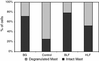 The percentage of intact and de-granulated mastocytes in the pleural exudates. The experiment was performed as described in Fig. 1. 24 h after OVA challenge the percentages of intact and de-granulated mastocytes were determined. Statistics: de-granulated and intact mastocytes: BG versus control, P = 0.0001; control versus BLF, P = 0.0001; control versus HLF, P = 0.0015 (ANOVA). NS not significant