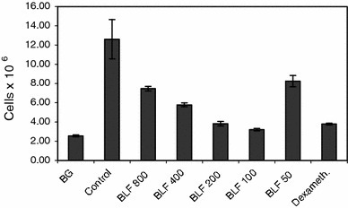 "The cell number in the pleural exudates. Mice were immunized with OVA and the allergic pleurisy reaction was elicited after 14 days as described in ""Materials and methods"". The mice were treated buccally with 800–50 μg doses of BLF at 24 and 3 h before the eliciting dose of antigen. Dexamethasone was used at a single dose of 20 μg, intraperitoneally, 3 h before elicitation of the allergic response. 24 h after elicitation of the response the numbers of cells in the pleural exudates were determined. The results were presented as the mean values from five mice/group ± SE. Statistics: BG versus control, P = 0.0001; control versus BLF 800, P = 0.0011; control versus BLF 400, P = 0.0001; control versus BLF 200, P = 0.0001; control versus BLF 100, P = 0.0001; control versus BLF 50, P = 0.0074; control versus dexameth., P = 0.0001 (ANOVA)"