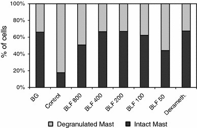 The percentages of intact and de-granulated mastocytes in the pleural exudates. The experiment was performed as described in Fig. 3. 24 h after elicitation of the allergic response the percentages of intact and de-granulated mastocytes in the pleural exudates were determined. Statistics: de-granulated and intact mastocytes: BG versus control, P = 0.0001; control versus BLF 800, P = 0.0001; control versus BLF 400, P = 0.0001; control versus BLF 200, P = 0.0001; control versus BLF 100, P = 0.0001; control versus BLF 50, P = 0.0001; control versus dexameth., P = 0.0001 (ANOVA)