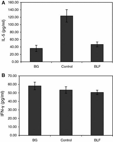 "IL-5 (a) and IFN-γ (b) concentration in the pleural exudates. Mice were sensitized with OVA and the allergic pleurisy reaction was elicited after 14 days as described in ""Materials and methods"". BLF (100 μg/dose) was given buccally to mice 24 and 3 h before OVA challenge. The pleural exudates were harvested 24 h later and the cytokine concentrations were determined by ELISA. The results were shown in picograms/ml of IL-5 or IFN-γ as mean values from 5 mice ± SE. Statistics: a BG versus control, P = 0.0001; control versus BLF, P = 0.0003 (ANOVA); b BG versus control NS (P = 0.6345); control versus BLF NS (P = 0.8510) (ANOVA). NS not significant"