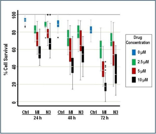 Reduction of cell survival in patient-derived lymphoma cells exposed to HDM2 SMIs. Box plots show percent survival compared to control for isolated primary lymphoma cells following exposure to increasing concentrations of MI-219 and Nutlin-3 at indicated time points. Survival is expressed as a percentage of live cells detected by Trypan blue exclusion relative to the total number of cells from each of the 11 patients ranging from 2 to 6 replicates per patient. The horizontal lines within the boxes represent the median while the upper and lower lines of the box endorse the 25th and 75th interquartile range (IQR). The upper- and lower-most lines extend to cover points within 1.5 times the IQR and circles outside of the lines indicate outliers. A mixed effects analysis of variance was used where the drug, concentration and time were defined as fixed effects; patient and replication were defined as random effects. Holm's procedure was used to adjust for multiple comparisons. Significant overall differences between MI-219 and Nutlin-3 treatments were observed (p < 0.001).