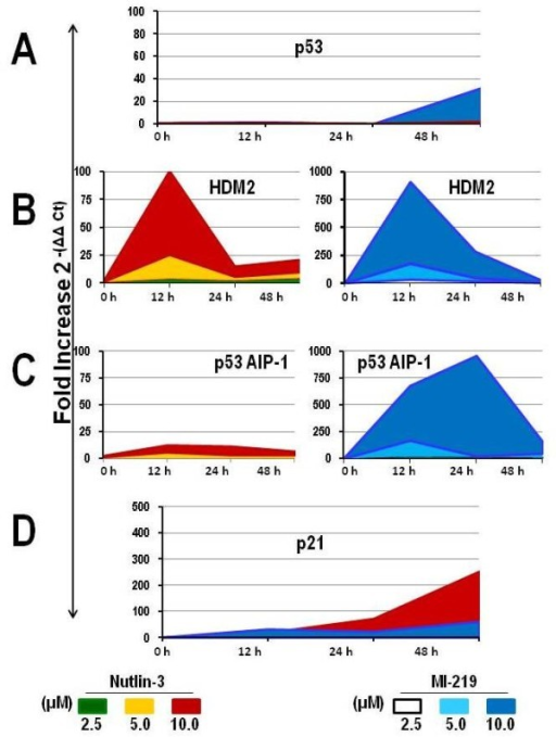 Effect of HDM2 inhibition on p53-dependent gene expression. WSU-FSCCL cells were exposed to increasing concentration of Nutlin-3 and MI-219 for 12, 24 and 48 h. Baseline gene expression and after treatment were quantified by qRT-PCR relative to GAPDH using the ΔΔCt method and expressed as fold induction of gene expression relative to that in the untreated control. mRNA expression levels for p53 (A), HDM2 (B), p53AIP1 (C) and p21 (D). Coded colors represent different concentrations and are listed for each HDM2 SMI at the base of the page. Error bars plotted represent mean values ± SE performed in triplicate from two independently treated experiments.