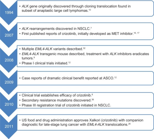 Major events leading to rapid clinical development of crizotinib for ALK-positive NSCLC.Abbreviations:ALK, anaplastic lymphoma kinase; ASCO, American Society of Clinical Oncology; EML4-ALK, echinoderm microtubule-associated protein-like 4-anaplastic lymphoma kinase fusion-type tyrosine kinase; MET, met proto-oncogene (hepatocyte growth factor receptor); NSCLC, non-small cell lung cancer.