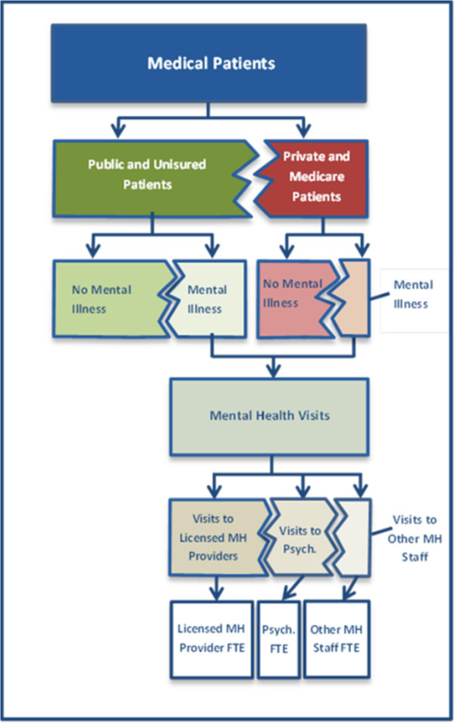 Flow diagram for estimating FTE needed to serve mental health patients. *Psych. refers to psychiatry.
