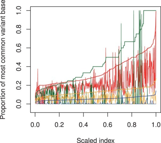 The proportion of total depth contributed by the most common variant base in the cancer (smooth lines) and normal (jagged lines) for somatic sites uniquely returned by VarScan (red), SomaticSniper (green), JSM2 (orange) and Strelka (blue). The horizontal axis is the scaled index of each site after sorting by variant proportion in the cancer (scaled index chosen for comparisons across different sample sizes)