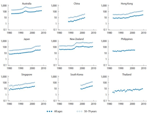 Prostate cancer incidence rate trends for selected Asian-Pacific countries, 1980–2009. Y-axis is shown on a log scale. Rates were age-standardised to the Segi World Standard Population [19], and expressed per 100,000 males. Singapore data was only available for residents of Chinese ethnicity (who comprise the majority of the population but have slightly higher rates of prostate cancer than Malay or Indian residents). Data from: Australia, Australian Institute of Health and Welfare [9]; China, Shanghai Cancer Registry [13]; Hong Kong, Hong Kong Cancer Registry [10]; Japan, Center for Cancer Control and Information Services [11]; New Zealand, Ministry of Health [14]; Philippines, Manila Cancer Registry [13]; Singapore, National Cancer Centre Singapore [13]; South Korea, Korea Central Cancer Registry [15]; Thailand, Chaing Mai Cancer Registry [12,13].