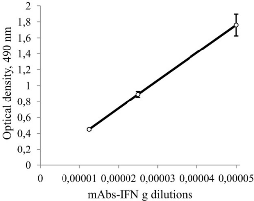 Linear relationship between mAbs to IFN-gamma dilutions and optical density.The concentration of IFN-gamma absorbed on the plate is 1 µg/ml. Dilutions of mAbs are on X axis (where 0.00001 means dilution of starting antibodies to 1∶100000 times, 0.00002 means dilution of starting antibodies to 1∶50000 times etc.). Optical densities are average values of three measurements. The error bars are the standard deviations.