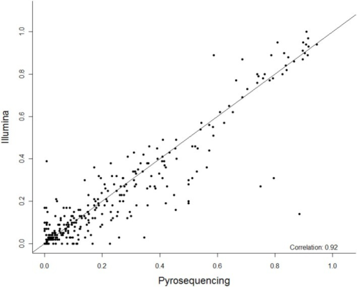 The summary correlation of 27 CpG methylation sites between pyrosequencing and Next Gen sequencing. The x-axis is percent methylation by pyrosequencing and the y-axis is percent methylation by Next Gen sequencing. Each CpG site is plotted for each subject.