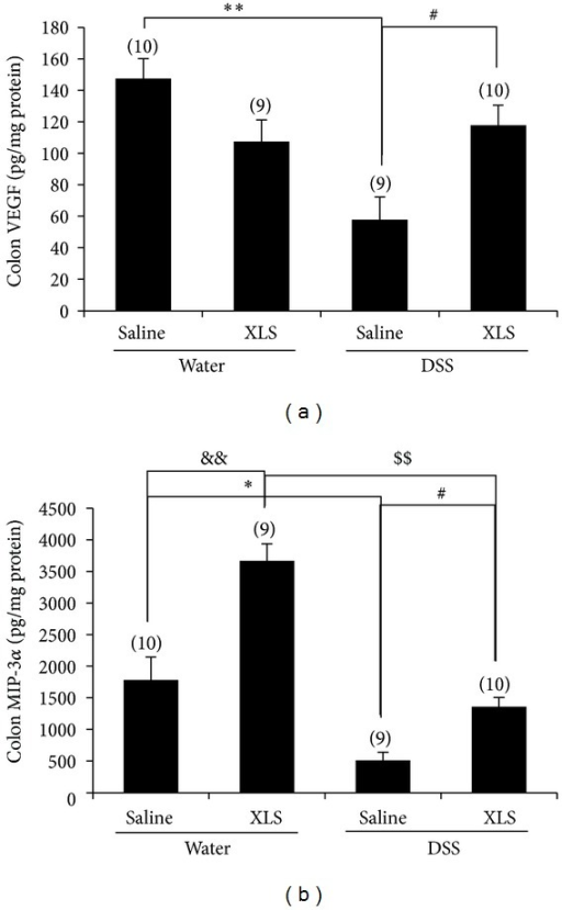 In rats, XLS upregulated colonic mucosal repair-related cytokine expression of (a) VEGF and (b) MIP-3α. Numbers in brackets represent sample numbers of each group. **P < 0.01 versus water + saline, *P < 0.05 versus water + saline, #P < 0.05 versus DSS + saline, &&P < 0.01 versus water + saline, and $$P < 0.01 versus DSS + XLS.