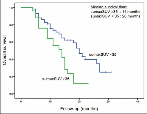 Overall survival curves based on sum of maximum standardized uptake value