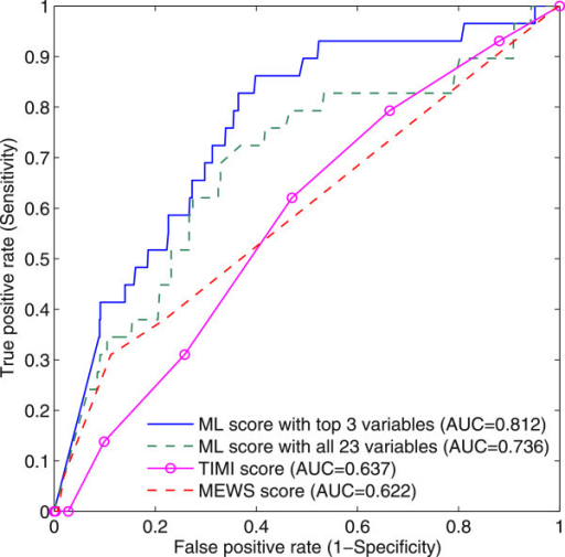 ROC curves of machine learning scores, TIMI and MEWS scores in predicting MACE within 72 h.