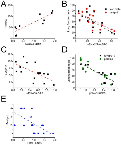 Association of spirometry and expression of SOD3 and ENaC in COPD lungs.A. Total SOD3 and perdlco. B. α ENaC in ATII cells and spirometry. C. α ENaC expressed in ATI cells and fev1pd1a. D. β ENaC in ATI cells and lung function test. E. Total γ ENaC level and fev1prd1.