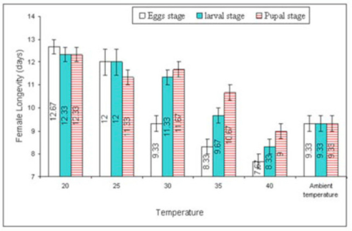 Mean (±SEM) longevity (days) of two Trichogramma species at various temperature shocks to egg-laying females. Bars having same arena with different letters indicate statistically significant differences (P ≤ 0.05, Tukey's HSD test). High quality figures are available online.