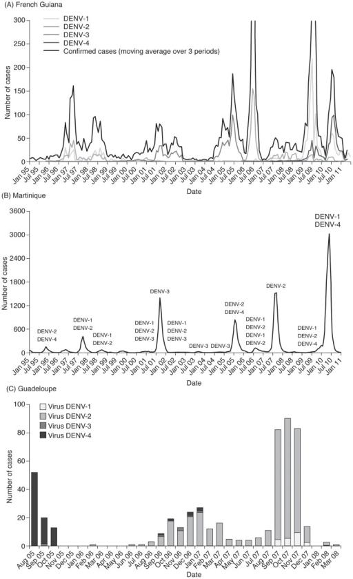 Distribution of dengue virus serotypes in (A) French Guiana, (B) Martinique and (C) Guadeloupe, 2000–2011.All four DENV serotypes have been in circulation in French Guiana and Martinique throughout the review period and from 2005 in Guadeloupe. The predominant serotypes varied over time, and shifts in predominant serotypes were concomitant with the reported epidemics. In all three territories, more than one DENV serotype was usually in circulation at any one time. In French Guiana co-circulation of all four serotypes was observed during the 2004–2005 epidemic, as well as in 2005, 2006 and 2008 and in Martinique, co-circulation of all four serotypes was observed in 2005–2006. (A) French Guiana. Figure reproduced from Quénel P, Rosine J, Cassadou S, Ardillon V, Blateau A, et al. (2011) Epidémiologie de la dengue dans les départements français d'Amérique. Bull Epidemiol Hebd 33–34: 358–363 [13], with permission from Bulletin Epidémiologique Hebdomadaire, Institut de Veille Sanitaire. (B) Martinique. Figure reproduced from Quénel P, Rosine J, Cassadou S, Ardillon V, Blateau A, et al. (2011) Epidémiologie de la dengue dans les départements français d'Amérique. Bull Epidemiol Hebd 33–34: 358–363 [13], with permission from Bulletin Epidémiologique Hebdomadaire, Institut de Veille Sanitaire. (C) Guadeloupe. Figure reproduced from Quénel P, Rosine J, Ardillon V, Cardoso T, Cassadou S, et al. (2008) Vers une hyperendémicité de la dengue dans les Antilles françaises. 9es Journées Nationales d'Infectiologie, 4–6 June 2008, Marseille, France [59], with permission from Philippe Quénel.