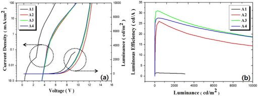 (a) Current density-voltage (J-V) and luminescence-voltage (L-V) measured for devices A1–A4, and (b) plots of luminous efficiency as a function of luminescence.