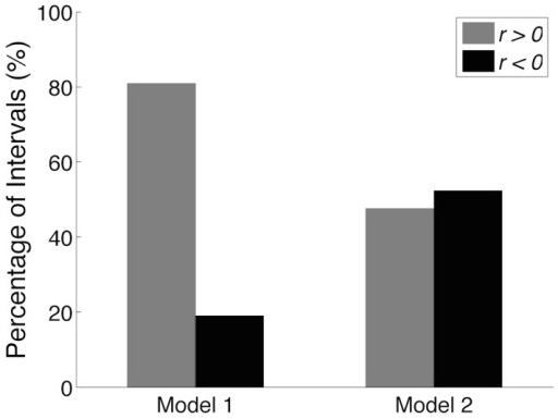 "Correlation analysis between centre of mass (COM) displacement and Soleus (SO) muscle fibre length.Each bar represents the percentage of intervals (3-s duration windows) with positive (gray) and negative (black) correlation coefficients for each model structure. For Model 1, 80% of intervals (17/21) had positive correlation coefficients, while for Model 2 this proportion was lower than 50% (10/21). Statistically significant difference was observed between the results from the two model structures (Model 1 vs. Model 2, -test, ). These results suggest that reciprocal inhibition may contribute significantly to the ""paradoxical"" behaviour (negative correlation between COM and muscle fibre length) reported in the literature [29]–[31]."