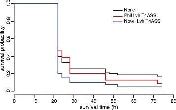 The virulence ofL. pneumophilaoutbreak isolates correlates with T4SS content.G. mellonella survival curves representing the mean for isolates grouped according to the combination of T4SS, including presence of the Lvh T4ASS Philadelphia (red), Lvh T4ASS novel (blue), and isolates without T4ASS Philadelphia or T4ASS novel (black). Larvae infected with isolates which encoded the Lvh T4ASS novel had a lower survivability compared with those with infected other isolates (P = 0.04).