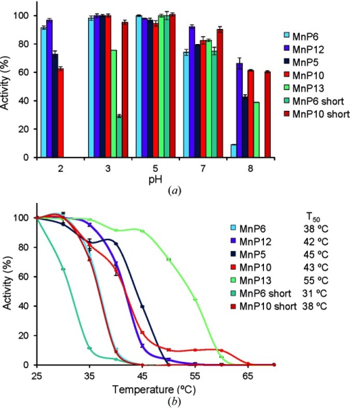 pH and temperature stabilities. (a) pH stability after incubating the C. subvermispora extralong, long and short MnPs and their short variants (obtained by partial removal of the C-tail) in the pH range 2–8 for 24 h at 4°C (the results at pH 4 and pH 6 were similar to those obtained at pH 5). (b) Temperature stability after incubating the same MnPs and variants in the 25–55°C range for 10 min at pH 5 (the corresponding T50 values are included).