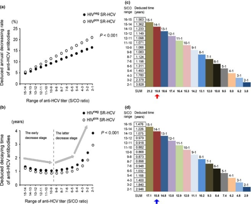 Predicting overall time for loss of detectable anti-HCV in SR-HCV individuals. (a) The average annual decreasing rate of anti-HCV of HIVneg SR-HCV (●) and HIVpos SR-HCV (○) groups at different ranges of anti-HCV S/CO values was predicted based on the corresponding linear regression equations. (b) The deduced decaying time of anti-HCV of HIVneg SR-HCV (●) and HIVpos SR-HCV (○) groups at different ranges of anti-HCV S/CO values was predicted based on the corresponding predicted annual decreasing rate of anti-HCV antibodies. A significant difference of the deduced decaying rate (P < 0.001) and time (P < 0.001) of anti-HCV between HIVneg SR-HCV and HIVpos SR-HCV groups was verified by Wilcoxon matched-pairs t-test (P < 0.001). (c) (d) The overall time ranges for the level of anti-HCV in SR-HCV individuals to drop from a detectable level at the point of resolution of the infection to S/CO values equal to one were predicted both for HIV-uninfected population (c) and HIV-infected population (d).