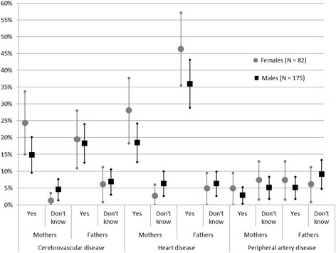 Reported parental history of cerebrovascular disease, coronary artery disease and peripheral artery disease from the 257 young and middle-aged ischemic stroke patients included in the Stroke in the Young Study (NOR-SYS) in Bergen, Norway 2010–2014, stratified by sex. Answers 'Yes' and 'Don't know' are displayed in percentage proportions with 95% confidence intervals of the total N, the remaining answering 'No'.