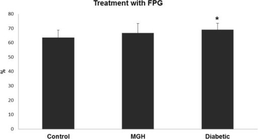 Oxidative DNA damage levels after treatment using enzyme formamidopirimidine glycosylase (Fpg) in the study groups. Data presented as mean ± standard error of mean. *p < 0.05 – significant difference compared to the control group (Gamma distribution).