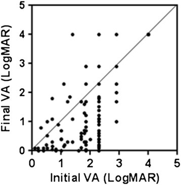 Distribution Of Initial Visual Acuity Va And Final Va Open I
