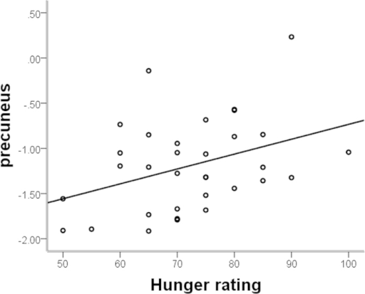 Partial correlation adjusted for BMI between the mean activity of precuneus in the pre-meal condition and hunger ratings.