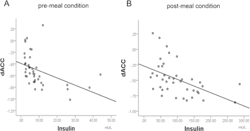 Correlation between the mean activity of dACC and plasma insulin in the pre-meal condition (part A) and the post-meal condition (part B).