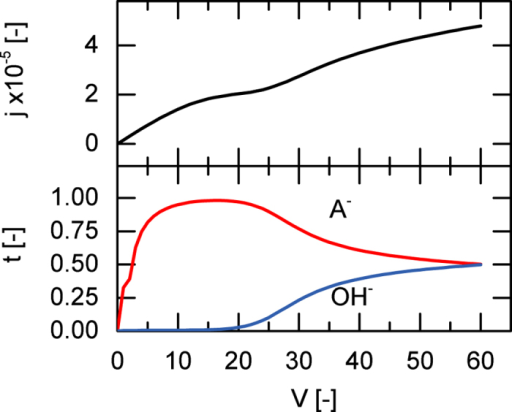 Current-voltage behaviour of a weak 1-1 salt with pK = 4.At V = 40 Vth, decreasing pH in the feed shifts the dissociation equilibrium towards the anion, which decreases overall resistance. The transport numbers are sampled at the membrane interface.