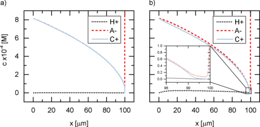 Concentration profiles in the depletion boundary layer for a weak salt at potentials a) 37 Vth and b) 60 Vth.