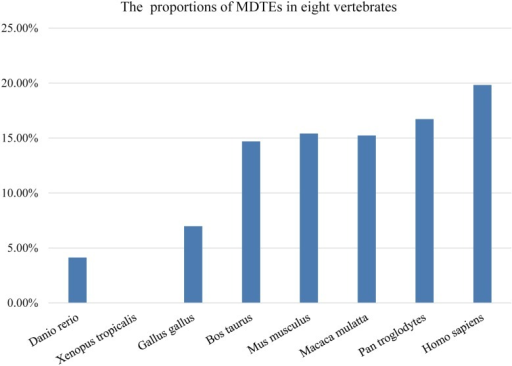 The proportions of MDTEs in human and seven other vertebrates.
