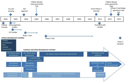 Clinical development timeline of ASP0113 (TransVax) from product concept in 2002 to initiation of a phase 3 trial in 2013. Initiation of various activities is shown in blue diamonds; regulatory activities are shown above the timeline and all others below the timeline. Horizontal blue lines and arrows depict the duration of the indicated activities. Development activities that continued and/or were refined during clinical development are shown in rectangular boxes within the large dotted arrow. Abbreviations: IND, investigational new drug application; FDA, U.S. Food and Drug Administration; EMA, European Medicines Agency; GLP, good laboratory practices; QC, quality control; DS, drug substance.