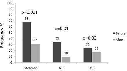 Frequency of steatosis, elevated alanine aminotransferase (ALT) and elevated aspartate aminotransferase (AST) before (black bar) and after (grey bar) the 12-month treatment in the polyunsaturated fatty acids (PUFA) group.