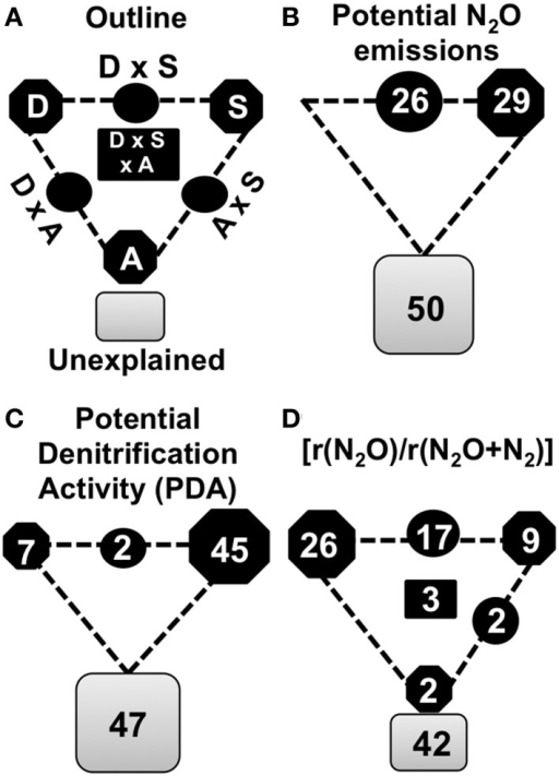 Variation partitioning of denitrification activities. (A) Variance in denitrification activities was partitionned into nosZ diversity (D), soil physicochemical properties (S), denitrifiers abundance (A) and by combinations of predictors. Geometric areas are proportional to the respective percentages of explained variation. The edges of the triangle depict the variation explained by each factor alone. Percentages of variation explained by interactions of two or all factors are indicated on the sides and in the middle of the triangles, respectively. (B) Variance partitioning of potential N2O emissions. (C) Variance partitioning of potential denitrification activity (PDA). (D) Variance partitioning of final denitrification product [r(N2O/r(N2O+N2)]. The variables used for each variation partitioning are indicated in the Table S2.