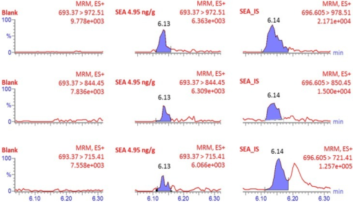 MRM-MS spectra from quantitative analysis of SEA in milk samples. The concentration of SEA is the nominal concentration. IS is the abbreviation for internal standard. No smoothing function was applied to the shown signals. The results from the analysis are presented in Table 6.