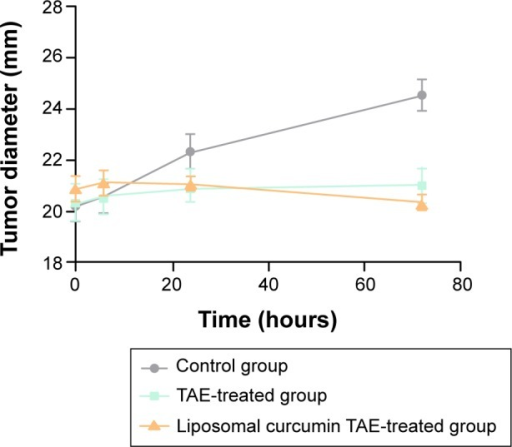 Change in tumor size.Notes: Line graph showed the diameter of the tumor at different time points after treatment. The tumor size had no statistical significance (P>0.05) in the liposomal TAE-treated group compared to the TAE-treated group.Abbreviation: TAE, transcatheter arterial embolization.