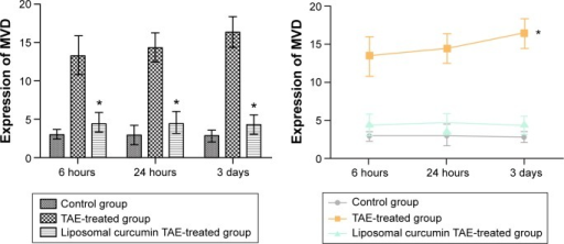 "Expression of MVD.Notes: In the column graph, compared to the TAE-treated group, a significant decrease and statistical difference in the liposomal curcumin TAE-treated group is indicated by ""*"". In the line graph, ""*"" shows that the mean MVD significantly increased and had the statistical difference between 6 hours and 3 days in the TAE-treated group.Abbreviations: TAE, transcatheter arterial embolization; MVD, microvessel density."