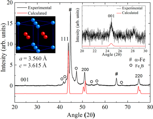 Experimental (black) and calculated X-ray diffraction patterns (red) of the L10 phase.Right inset is a magnified graph at 2θ ranging from 20 to 30 degrees for the (001) super-lattice diffraction. Left inset demonstrates the atomic arrangements of the L10 phase with Fe (blue) and Ni (red) atoms drawn with lattice parameters of a = 3.560 and c = 3.615 Å.