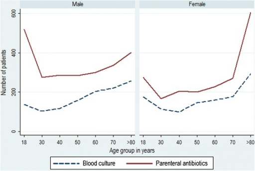 Use of blood cultures and parenteral antibiotics within the 48 h following hospital admission, by age and gender, 2014