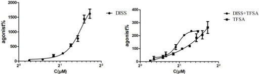 EC50 of combination of DISS (3,6'-Disinapoyl sucrose) and TFSA (tenuifolisideA). Cells were treated with DISS or TFSA at desired concentrations (15.625–2,000 μM) then cell viability were determined by cell counting kit-8. DISS or TFSA response curve was generated based on the determined relative cell viability, EC50 was measured. EC50 of combination was tested on TFSA at a fixed concentration (40 μM) plus DISS at various concentrations (600, 300, 150, 75, 37.5, 18.75 μmol/L). The EC50 of DISS, TFSA and the combination of DISS and TFSA was 606.4 ± 23.3 μM, 237.8 ± 13.3 μM, and 83.86 ± 1.06 μM, respectively. CI value of combination was 0.31 (CI < 1 means synergic effect).