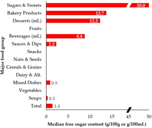 Median total sugar and free sugar content (g/100 g or g/100 mL) by major food group and overall (n = 15,259): (Top) median total sugar content; and (Bottom) median free sugar content. Categories with 0 g/100 g or 100 mL median total sugar and free sugar (i.e., other foods and beverages; fats, oils, and vinegars; meat and alternatives; and fish and seafood) are not shown. (▰) denotes a break in the x-axis between 20 and 45 g/100 g.