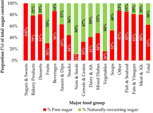 Free sugar and naturally-occurring sugar as a proportion (%) of total sugar by major food group and overall (n = 15,259). Free sugar and naturally-occurring sugar as a percent of total sugar was calculated for each product and the average of those results is presented here.