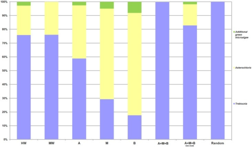 Relative abundance plot of algal diversity recovered for each treatment.Relative abundance was calculated as the percentage of sequences belonging to Trebouxia, Asterochloris and additional green microalgae among all sequences recovered from each treatment. The color coding for each is reported on the right side.