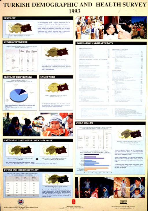 <p>Tan and blue poster with black and white lettering.   Title at top of poster.  Poster dominated by charts and graphs explaining fertility, contraceptive use, and maternal and child care in Turkey.  Several color photo reproductions featuring women and children are interspersed among the charts.  Publisher and sponsor information at bottom of poster.</p>