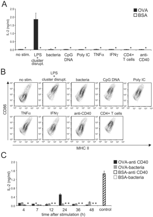 Not all maturation stimuli induce cross presentation. (A) Immature B6D2F1 DCs were pulsed with OVA (1mg/ml) or BSA as a control for 2 h, washed, activated by addition of the indicated stimuli, and chased for 7 h before fixation and culture with OT.1 T cells. T cell responses were monitored at 24 h by measuring IL-2 release. (B) Maturation was monitored at the level of cell surface MHC II (x-axis) and CD86 (y-axis) by flow cytometry on the CD11c-positive population of unpulsed day 4 cultures activated with the indicated stimuli for 7 h. (C) The procedure was the same as described in panel A except that the DC cultures were chased for the indicated periods after stimulation with anti-CD40 Ab or bacteria. As a control, OVA-pulsed DCs stimulated for 7 h by addition of LPS and by cluster disruption were used. Results are representative of three experiments. (*) indicates below level of detection.