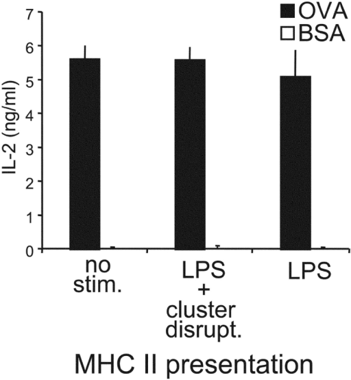 Presentation of OVA by MHC I and MHC II is differentially regulated during DC maturation. Immature B6D2F1 DCs were pulsed with OVA 1mg/ml (or BSA as a control) for 2 h, washed, activated or not by addition of the indicated stimuli, and chased for 7 h before fixation and culture with CD4+ DO.11.10 T cells (specific for I-Ad/OVA). T cell responses were monitored at 24 h by measuring IL-2 release. One representative experiment out of >5 is shown.
