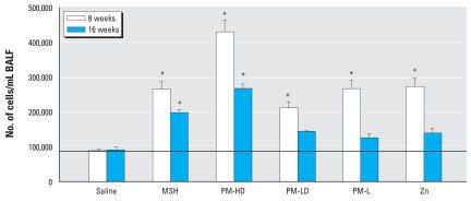 Pulmonary toxicity of soluble and solid PM components as determined by recovery of cells in BALF. Group designations are as follows: saline (control), MSH, PM-HD, PM-LD, PM-L, and Zn (zinc sulfate). Note that 8-week–exposed rats received double the dose of each PM components given to those exposed for 16-weeks. Values represent mean ± SE (n = 7–8 rats per group). Horizontal line indicates control levels. *p ≤ 0.05 compared with saline control. Within-group comparison indicated significant differences (p ≤ 0.05) at 8 weeks: PM-HD vs. PM-LD; PM-HD vs. PM-L; PM-HD vs. MSH; PM-HD vs. Zn; Zn vs. PM-LD; MSH vs. PM-LD; MSH vs. PM-L and PM-L vs. PM-LD; and at 16 weeks: PM-HD vs. PM-LD, PM-HD vs. PM-L; PM-HD vs. Zn; PM-HD vs. MSH; MSH vs. PM-L; and MSH vs. Zn.