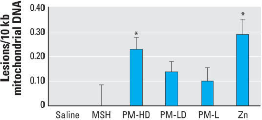 Cardiac mitochondrial DNA damage after eight weekly exposures to solid PM or soluble components in rats. Group designations are as follows: saline (control), MSH, PM-HD, PM-LD, PM-L, and Zn. Note that because of sample-to-sample variation, the only groups that reached statistical significance are Zn and PM-HD, although the trend was consistent in other groups exposed to PM containing water-soluble zinc. Values represent mean ± SE (n = 8 rats per group). Note that control values are normalized to zero. * p ≤ 0.05 compared with saline control.