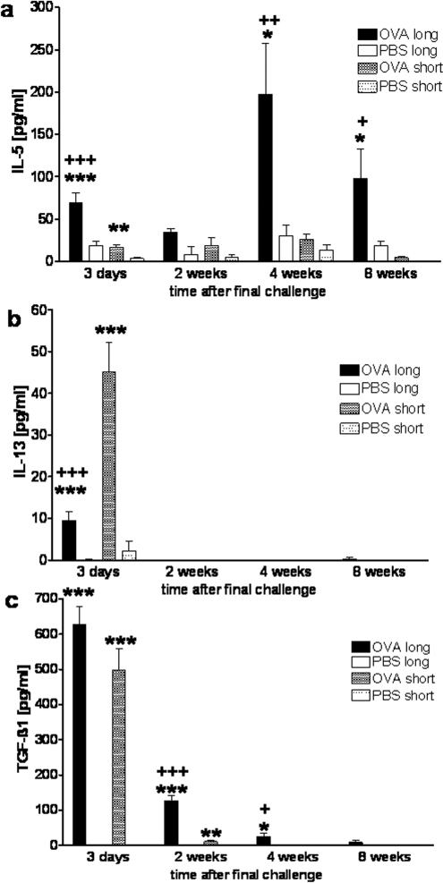 Cytokines in BAL fluid after long and short term airway challenges.Following OVA sensitisation and short or long term OVA challenges or after sham sensitisation and long or short term PBS challenges, concentrations of (a) IL-5, (b) IL-13 and (c) activated TGF-β1were measured in BAL fluid by ELISA 3 days to 8 weeks after final airway challenge, n≥15 per group from 5 independent experiments. Significant differences: * OVA challenges versus PBS controls, +long term versus short term OVA challenges, */+ p<0.05, **/++ p<0.01, ***/+++ p<0.001.